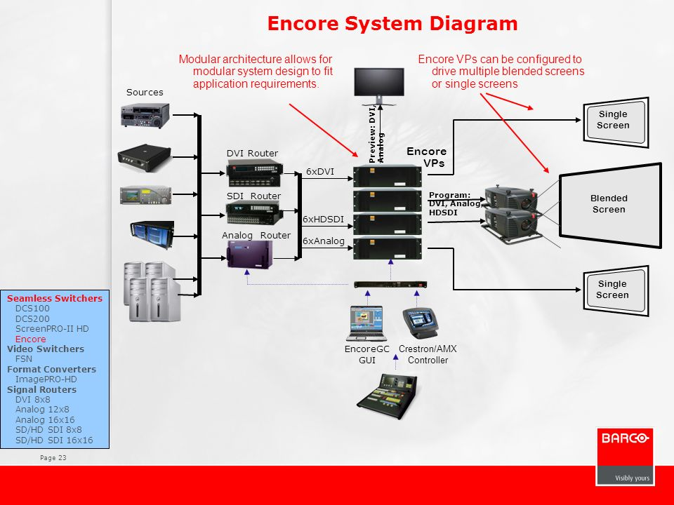Encore System Diagram Modular architecture allows for modular system design to fit application requirements.