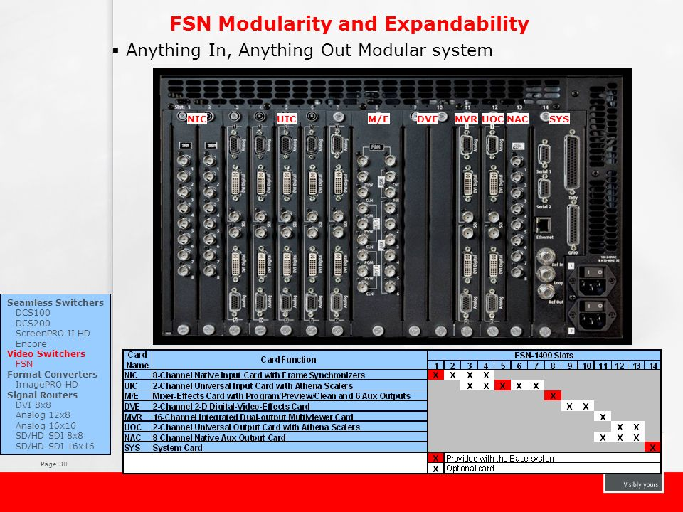 FSN Modularity and Expandability