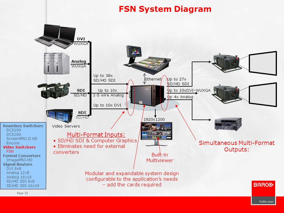 FSN System Diagram Multi-Format Inputs: