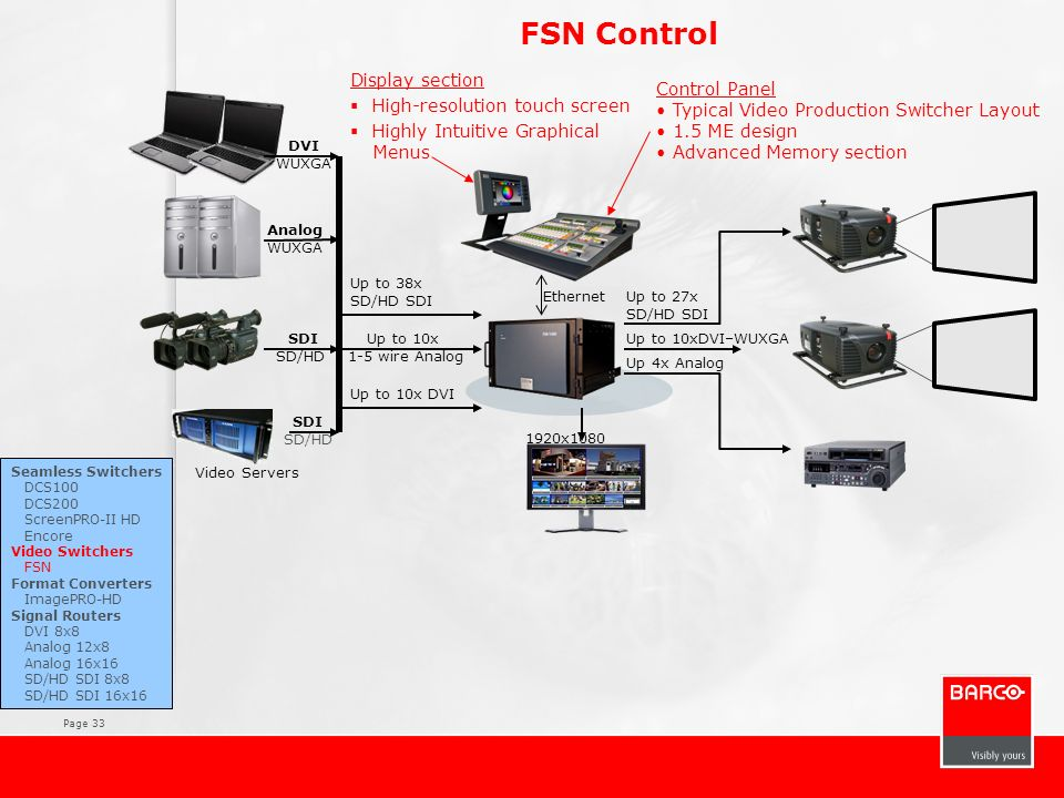FSN Control Display section High-resolution touch screen Control Panel