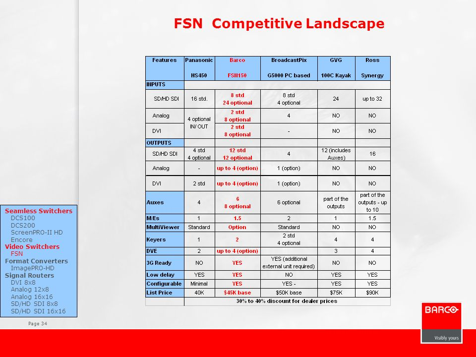 FSN Competitive Landscape