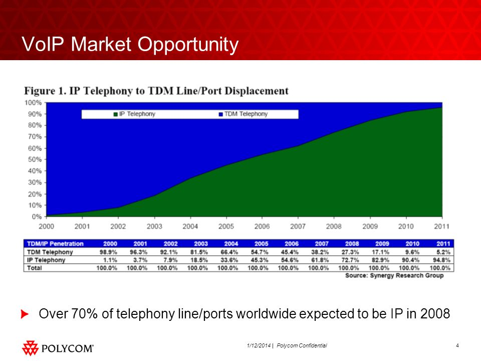 VoIP Market Opportunity