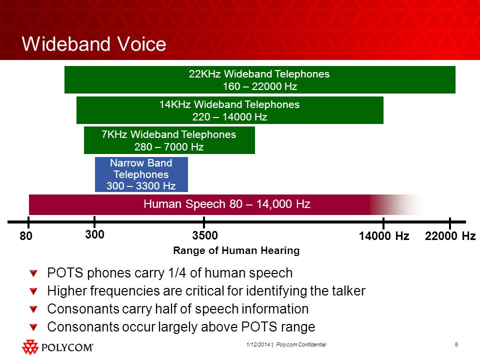 Wideband Voice POTS phones carry 1/4 of human speech