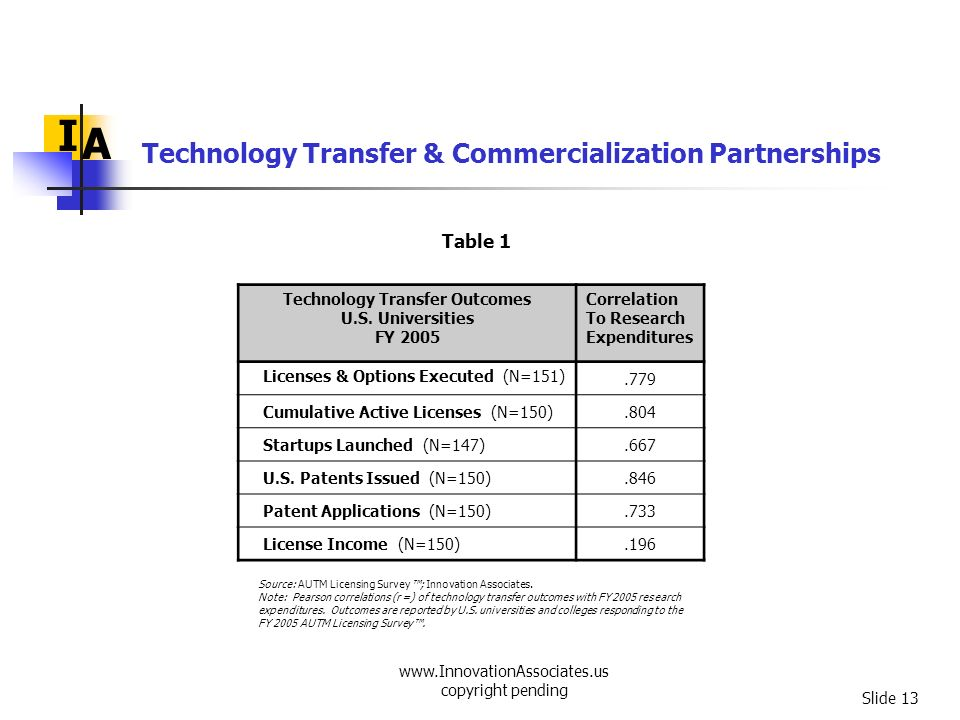 I A Technology Transfer & Commercialization Partnerships Table 1