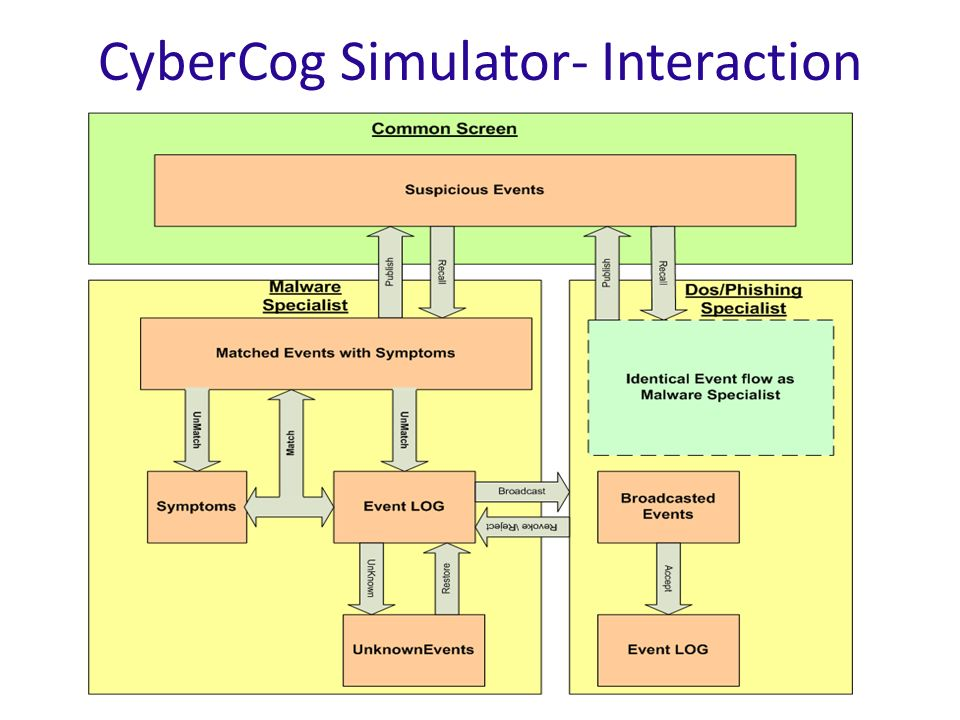 CyberCog Simulator- Interaction