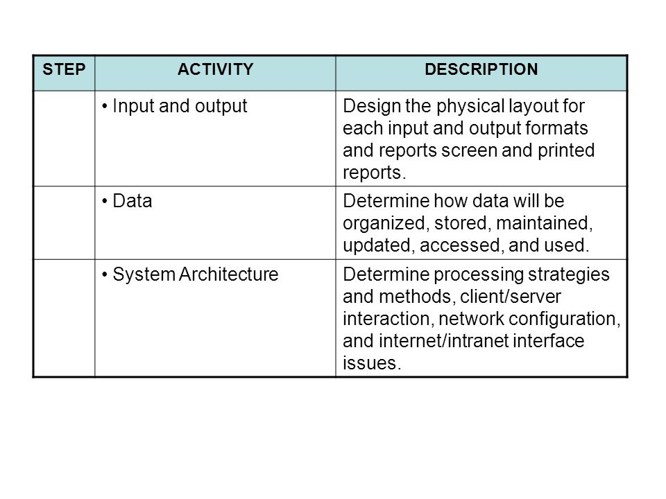 STEP ACTIVITY. DESCRIPTION. Input and output. Design the physical layout for each input and output formats and reports screen and printed reports.