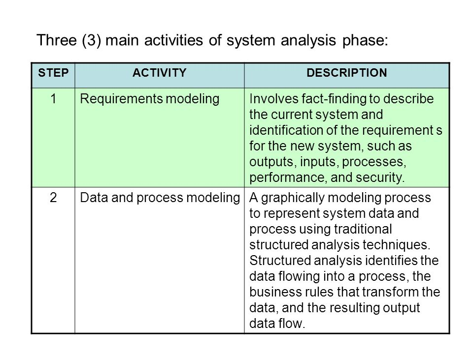 Three (3) main activities of system analysis phase: