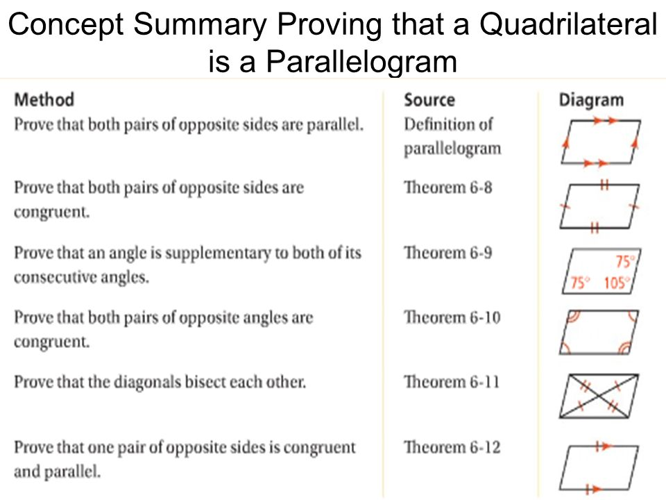 Concept Summary Proving that a Quadrilateral is a Parallelogram