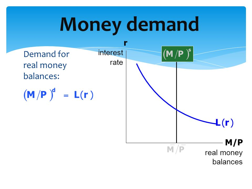 Money demand Demand for real money balances: L (r ) r M/P interest