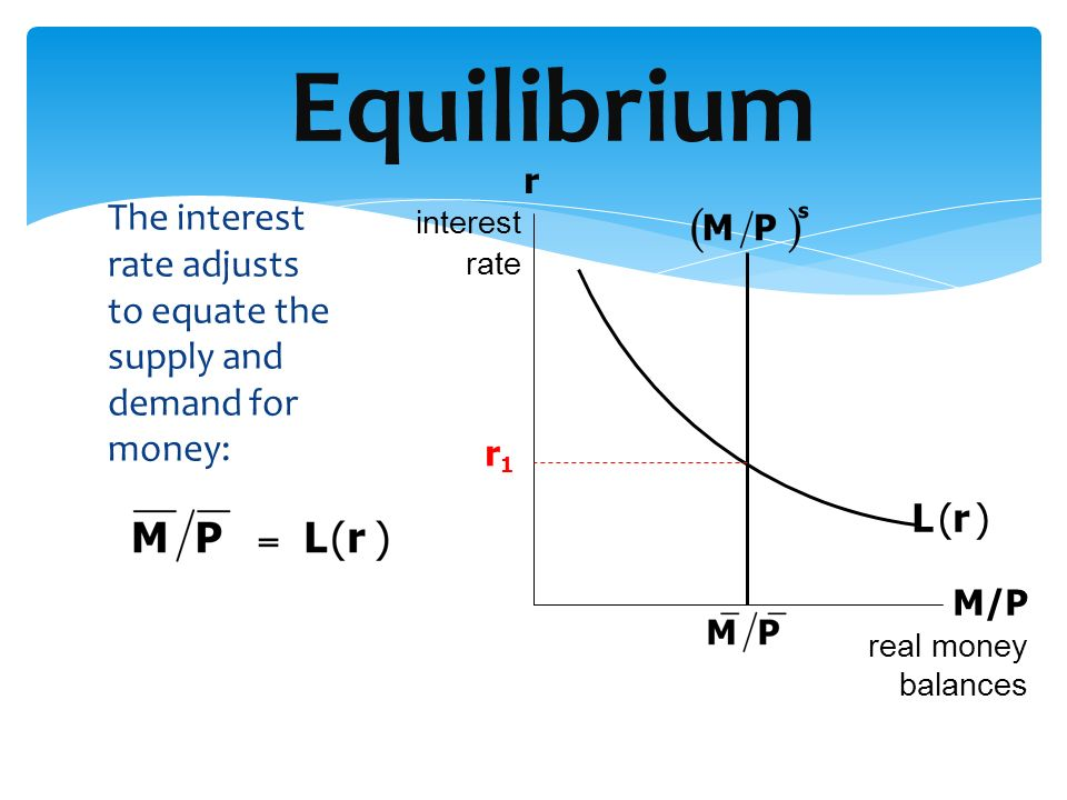 Equilibrium r. interest. rate. The interest rate adjusts to equate the supply and demand for money: