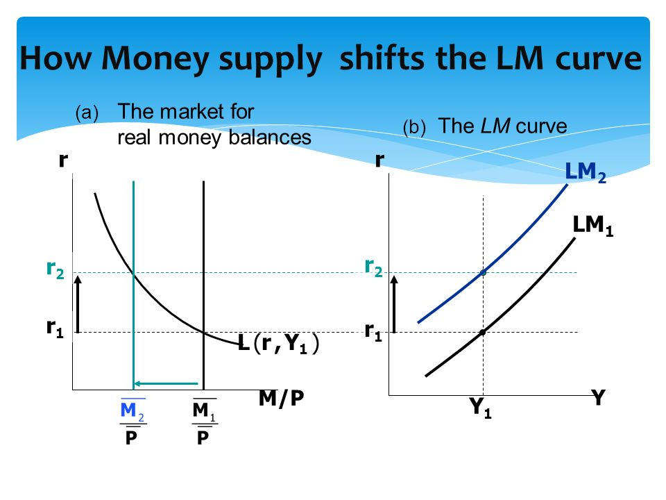 How Money supply shifts the LM curve