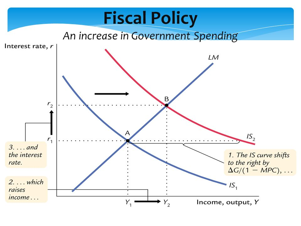 Fiscal Policy An increase in Government Spending
