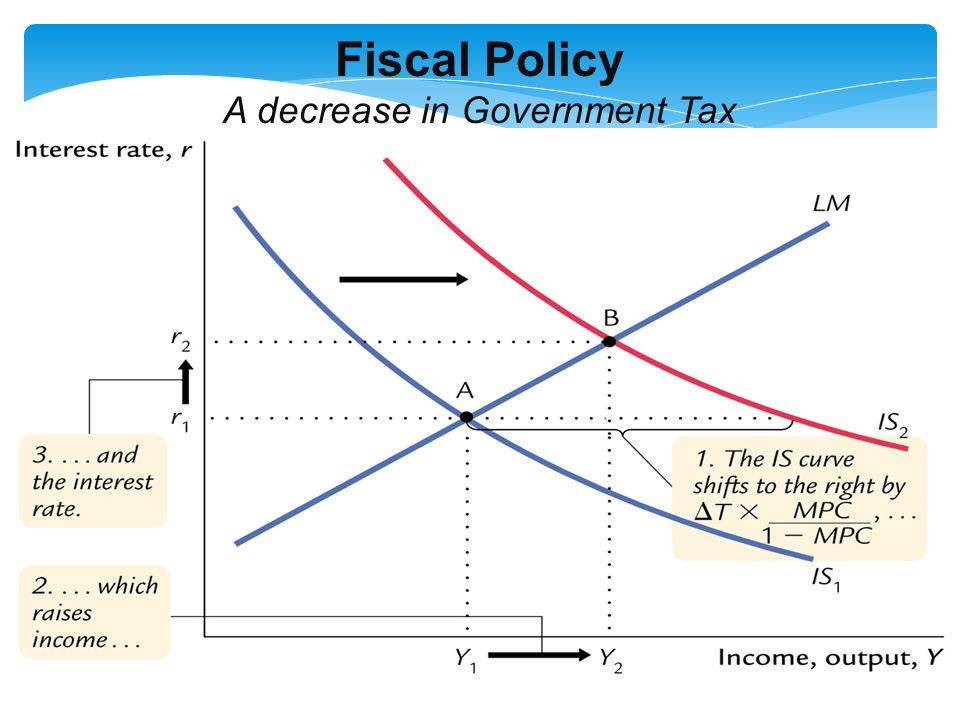 Fiscal Policy A decrease in Government Tax