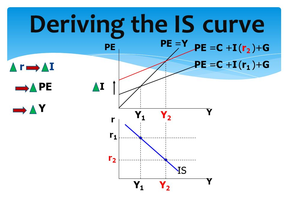 Deriving the IS curve r I PE Y PE =C +I (r2 )+G PE =C +I (r1 )+G I Y1