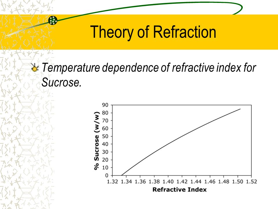 Theory of Refraction Temperature dependence of refractive index for Sucrose.