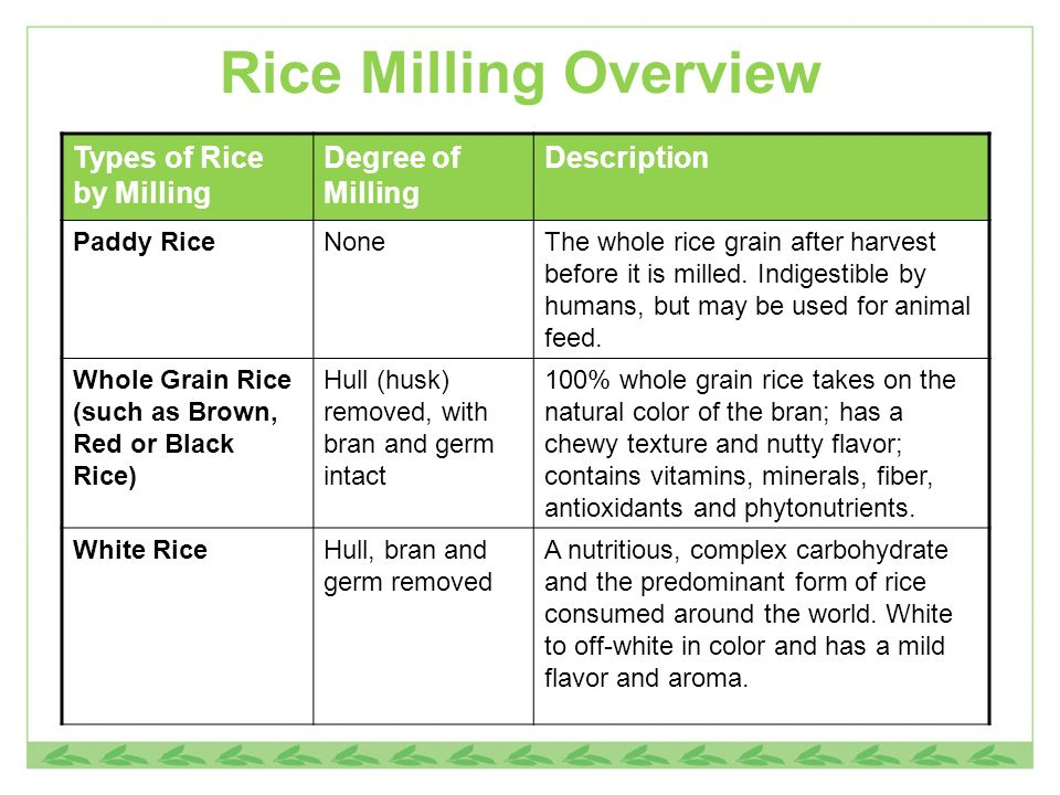 Rice Milling Overview Types of Rice by Milling Degree of Milling