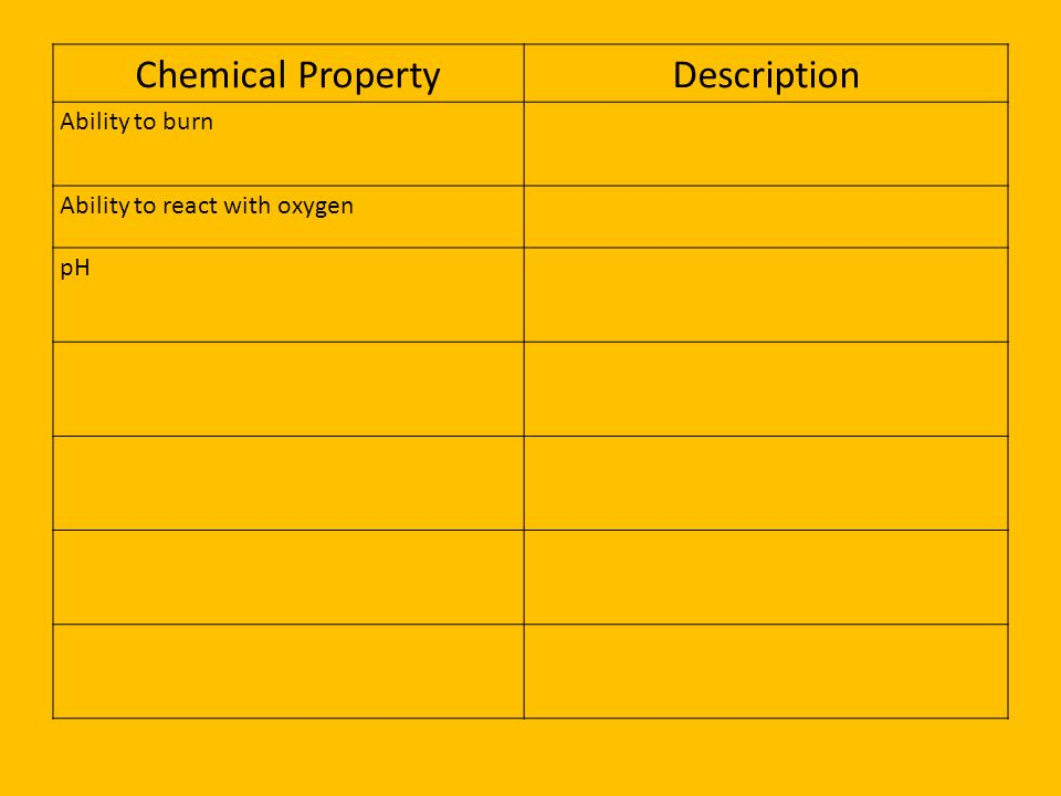 Chemical Property Description Ability to burn