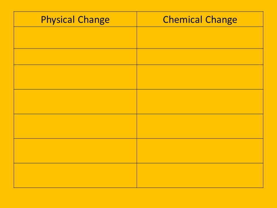 Physical Change Chemical Change