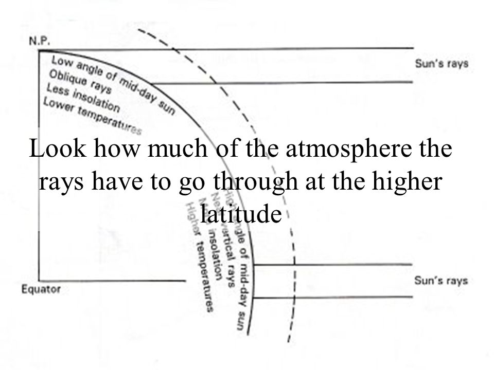 Look how much of the atmosphere the rays have to go through at the higher latitude