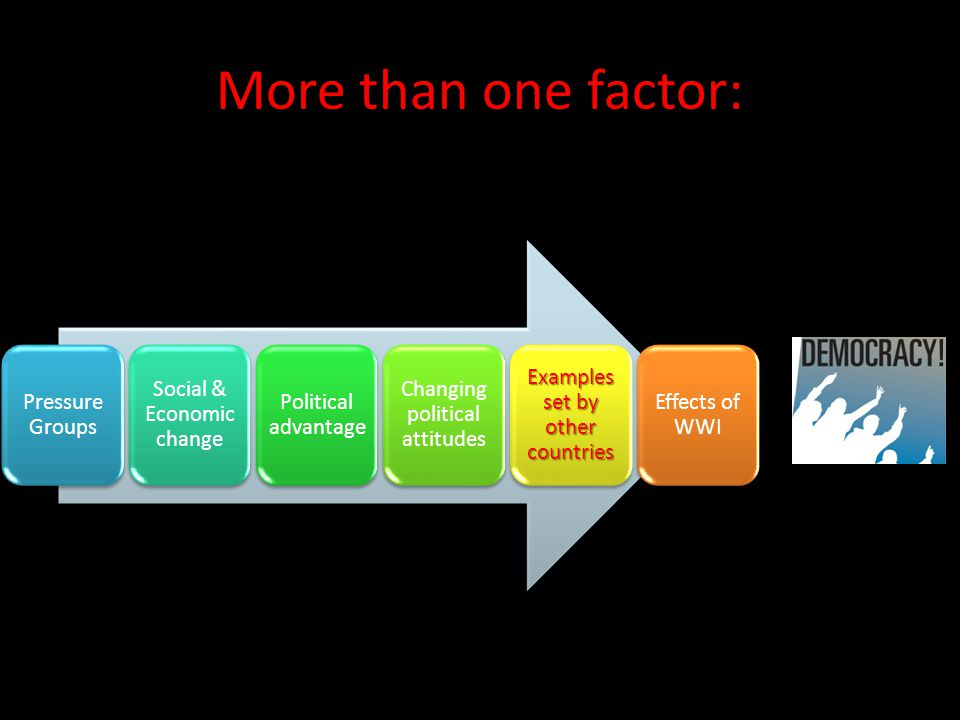 More than one factor: Pressure Groups Social & Economic change