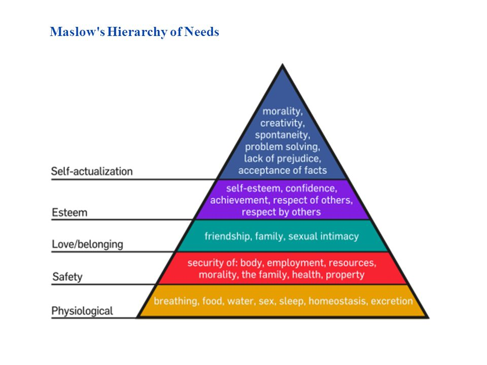 Maslow s Hierarchy of Needs