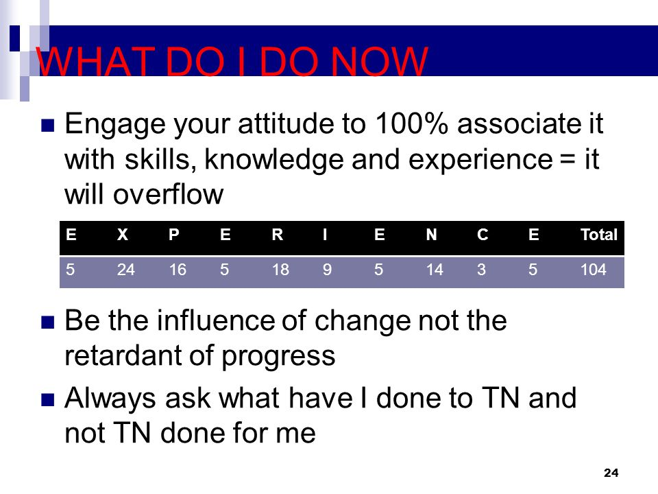 WHAT DO I DO NOW Engage your attitude to 100% associate it with skills, knowledge and experience = it will overflow.