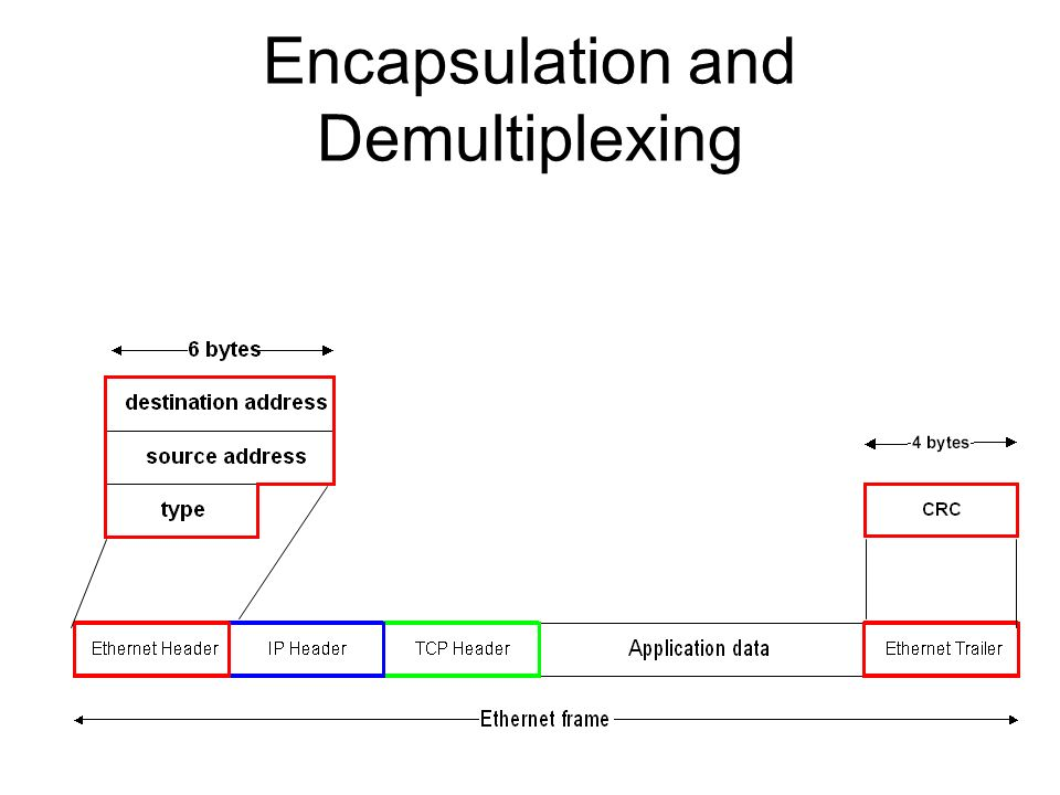 Encapsulation and Demultiplexing