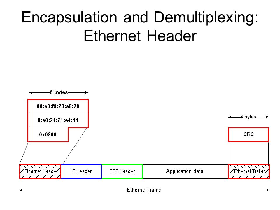 Encapsulation and Demultiplexing: Ethernet Header