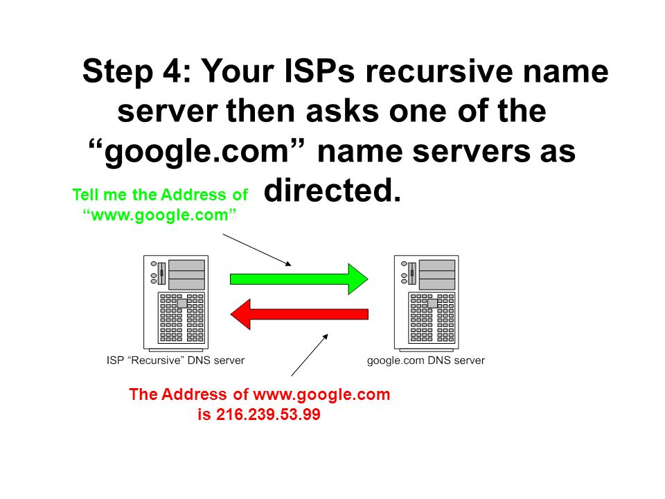 Step 4: Your ISPs recursive name server then asks one of the google