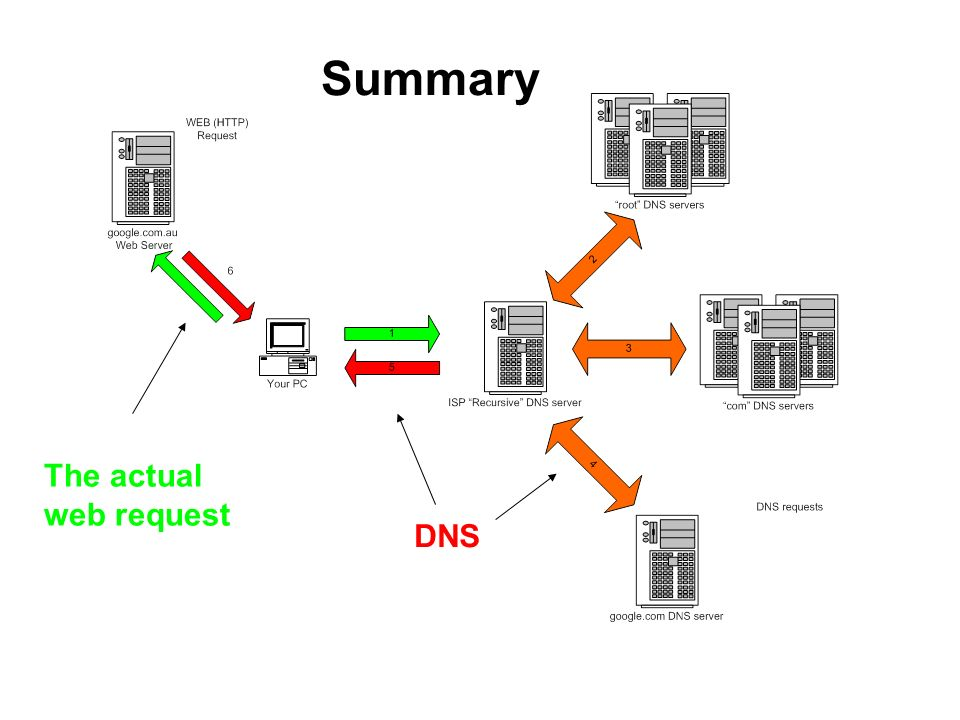 Summary The actual web request DNS
