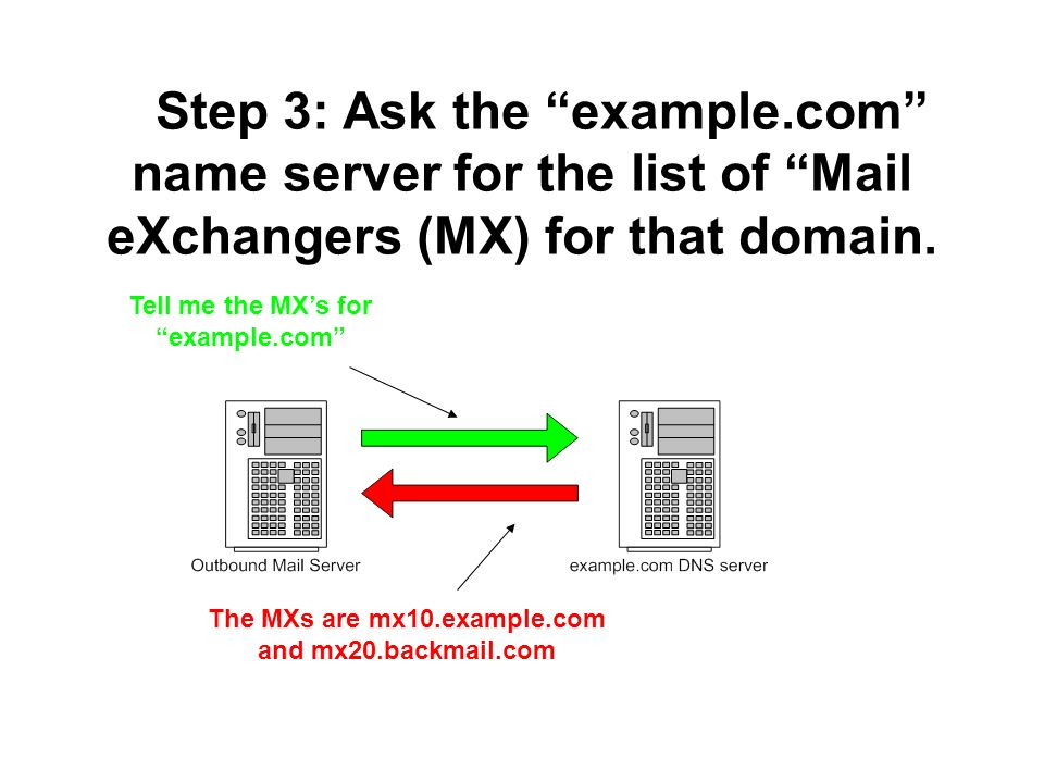 Step 3: Ask the example.com name server for the list of Mail eXchangers (MX) for that domain.