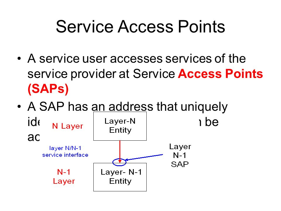 Service Access Points A service user accesses services of the service provider at Service Access Points (SAPs)