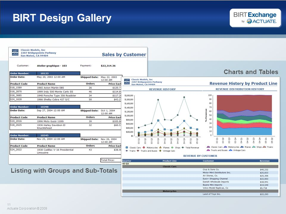 BIRT Design Gallery Charts and Tables