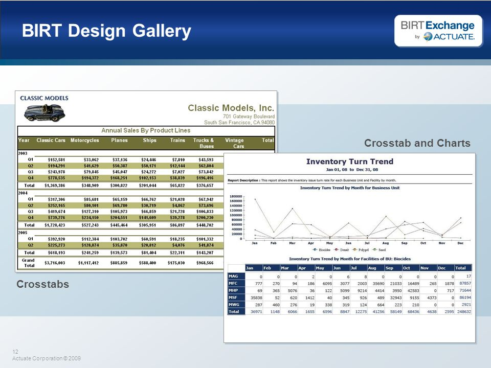 BIRT Design Gallery Crosstab and Charts Crosstabs