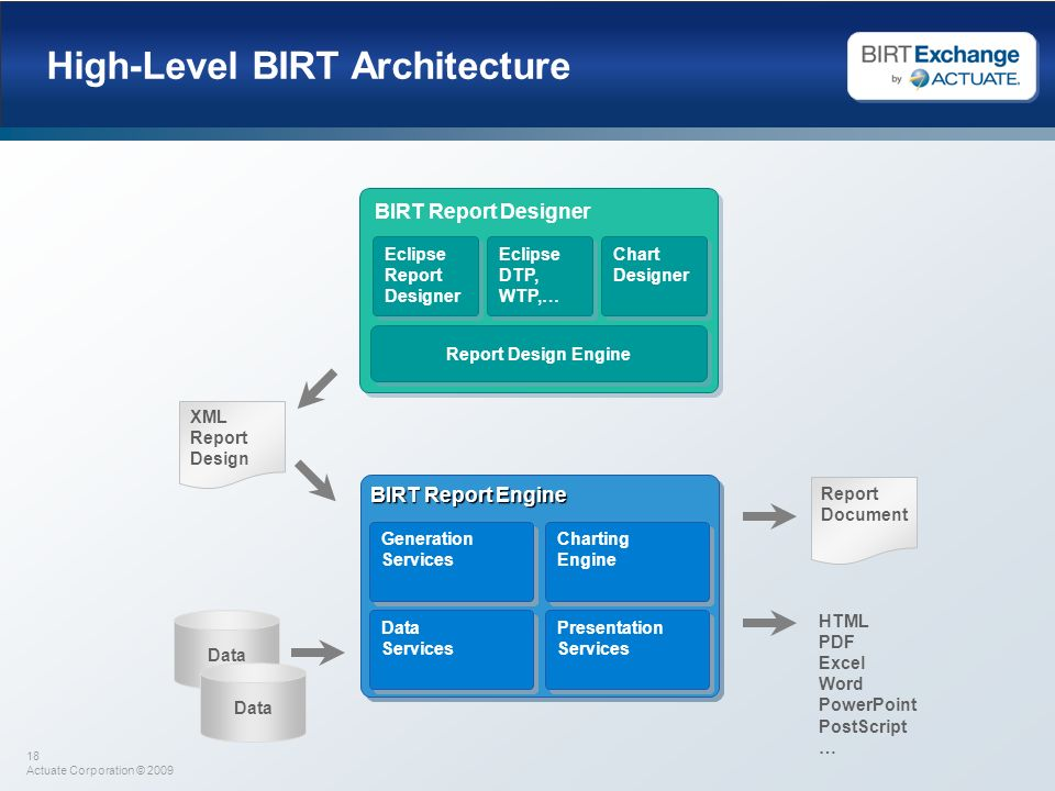 High-Level BIRT Architecture
