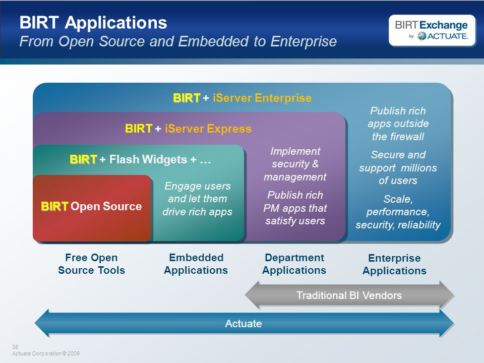BIRT Applications From Open Source and Embedded to Enterprise