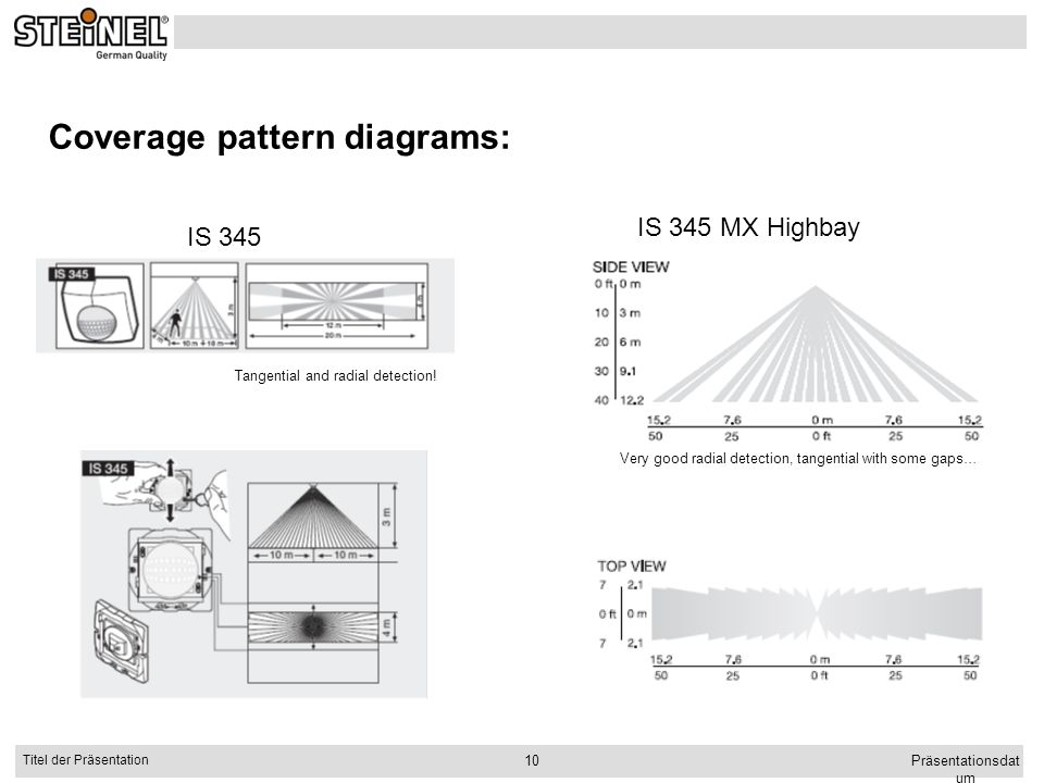 Coverage pattern diagrams: