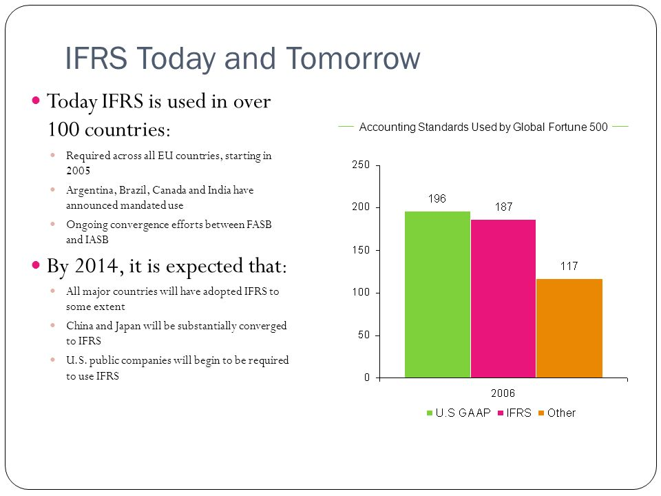 IFRS Today and Tomorrow