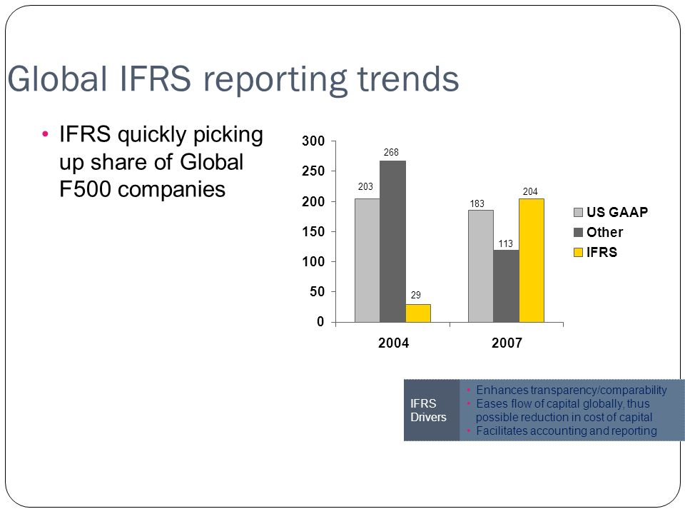 Global IFRS reporting trends