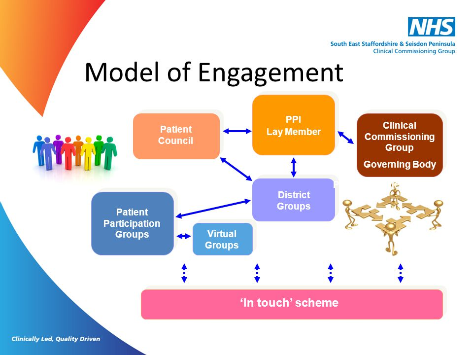 Clinical Commissioning Group Patient Participation Groups