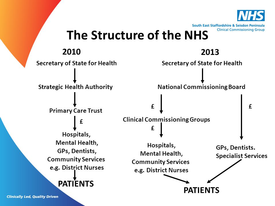 The Structure of the NHS