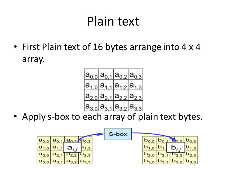 Plain text First Plain text of 16 bytes arrange into 4 x 4 array.