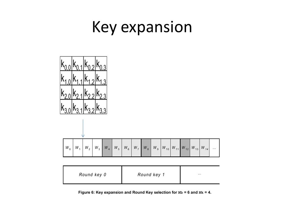 Key expansion