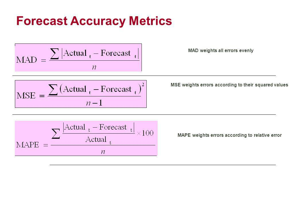 Forecast Accuracy Metrics