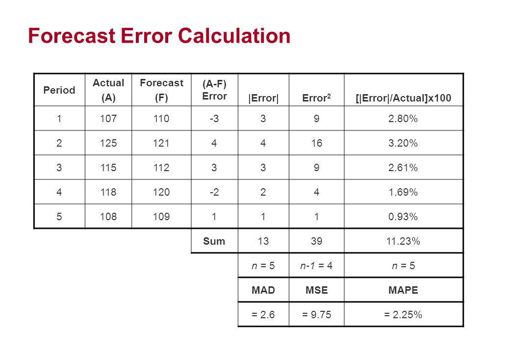 Forecast Error Calculation
