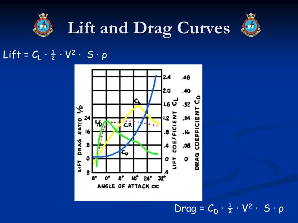 Lift and Drag Curves Lift = CL · ½ · V2 · S · ρ