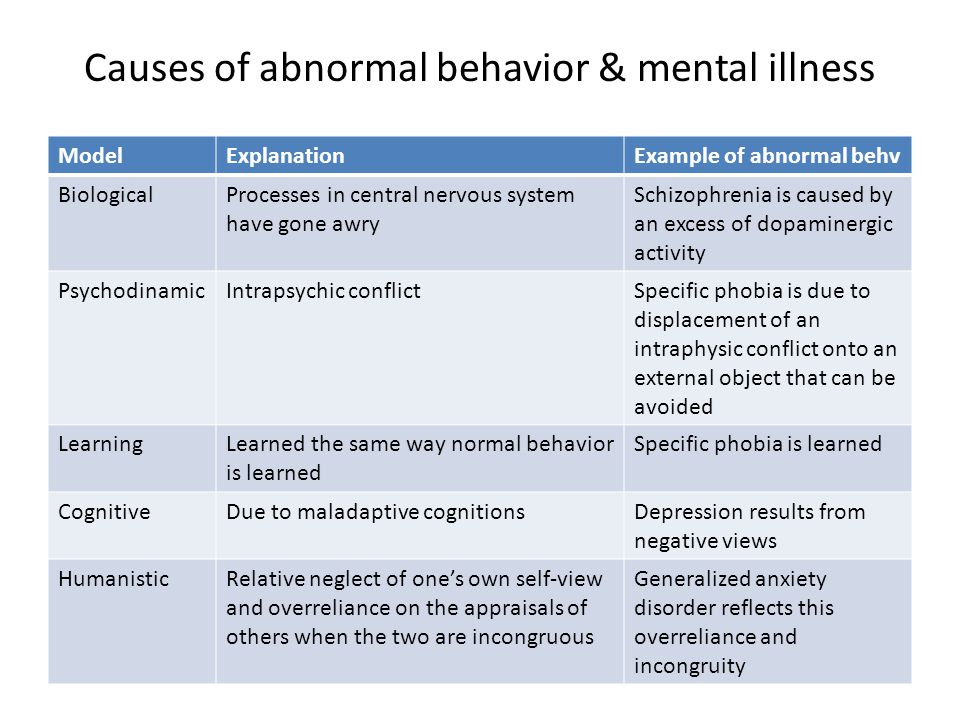 Causes of abnormal behavior & mental illness
