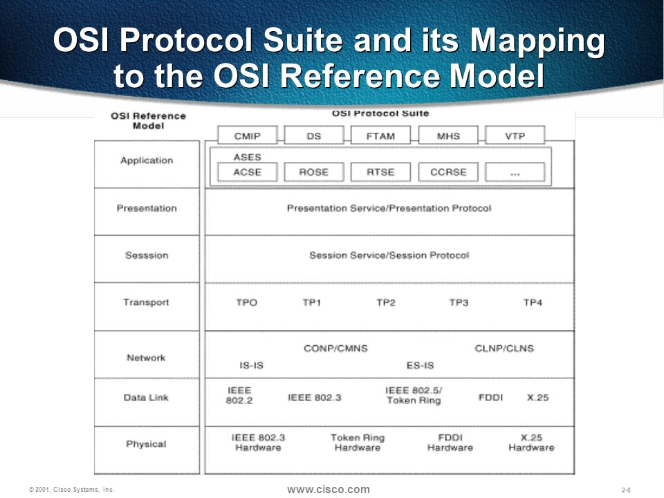 OSI Protocol Suite and its Mapping to the OSI Reference Model