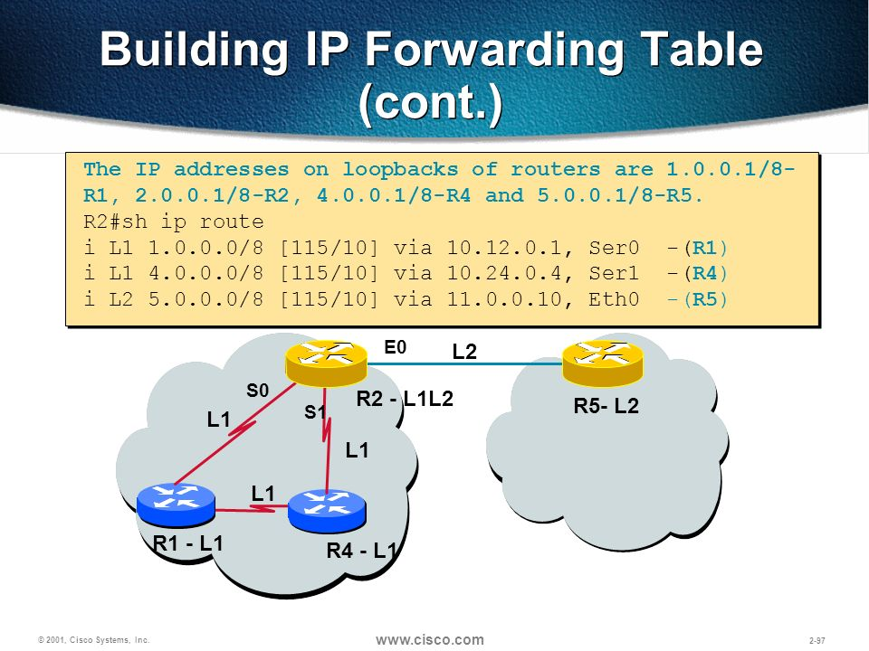 Building IP Forwarding Table (cont.)