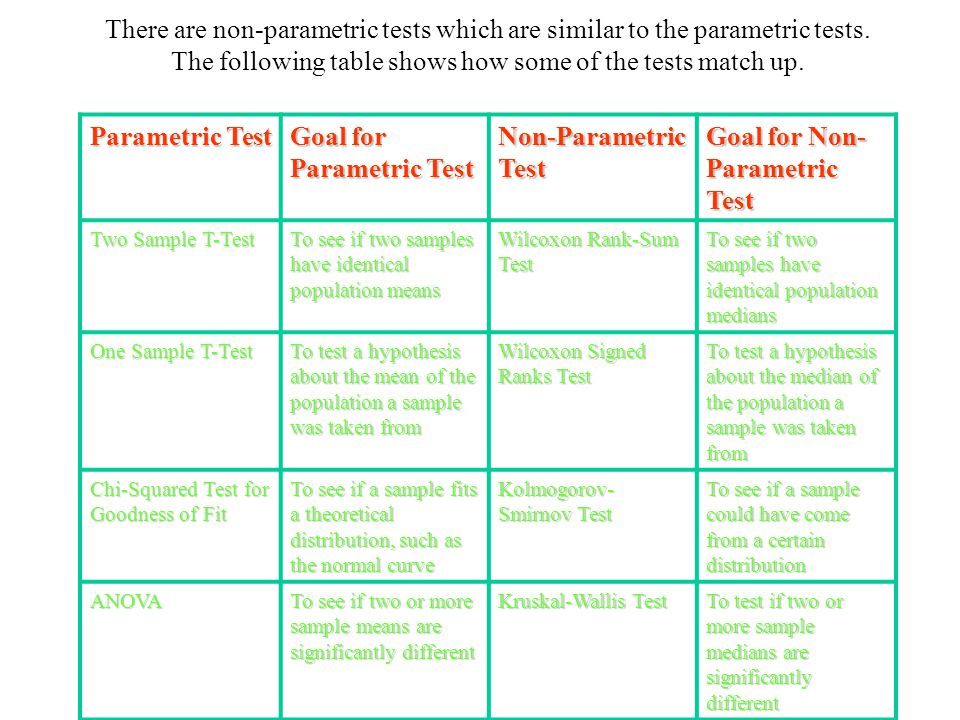 Goal for Parametric Test Non-Parametric Test